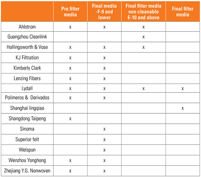 Chart of leading filter manufacturers and and their filter products.
