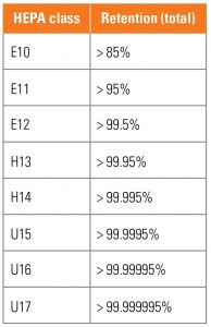 Chart with classification of HEPA, and retention percentage.