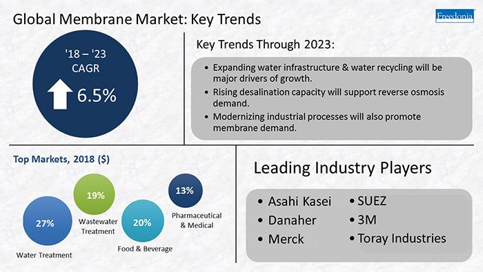 global market membrane trends