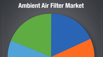 Ambient Air Filter Market