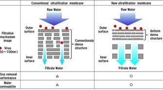 Toray Virus-Removing UF Membrane