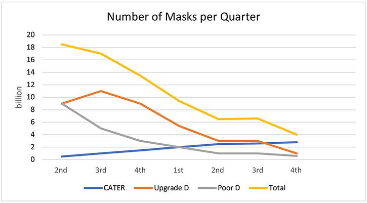 Chart - number of masks per quarter