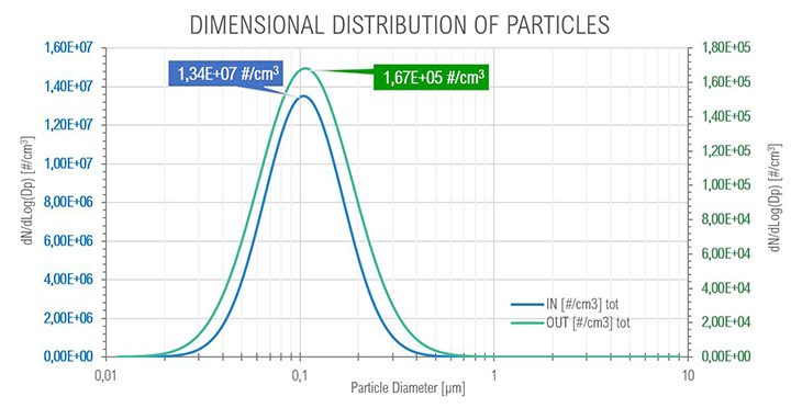 Graph of the size distribution of particles at Core Idle
