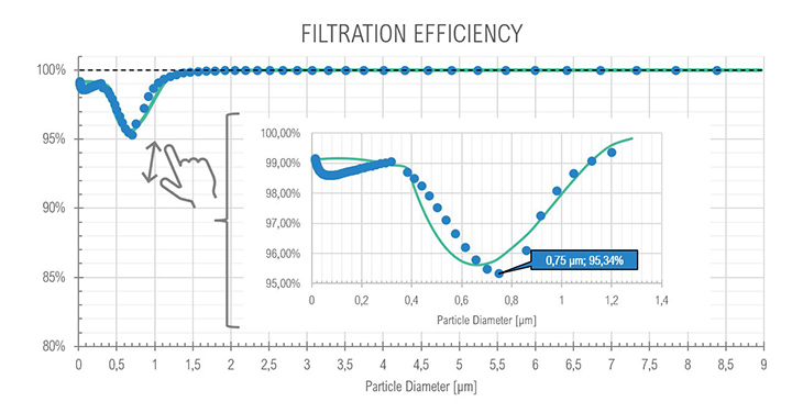 Graph of filtration efficiency at Core Idle – on the x-axis