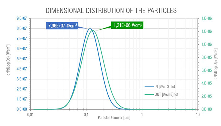 Graph of dimensional distribution of particles at Full Load