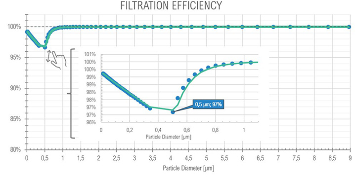 Graph of filtration efficiency at Full Load.