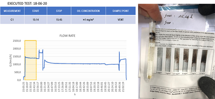 Dräger test during Core Idle conditions at 15h14'.