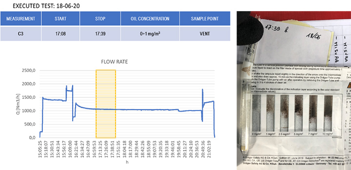 Dräger test during Core Idle conditions at 17h39'.