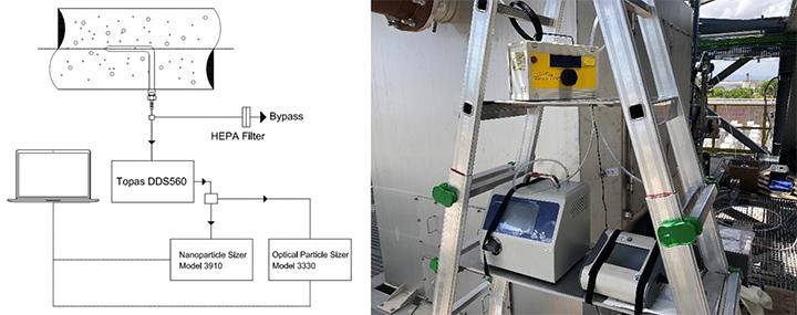 Spectrometric measurement layout.