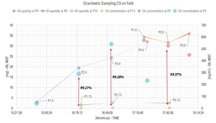 Results of gravimetric sampling.