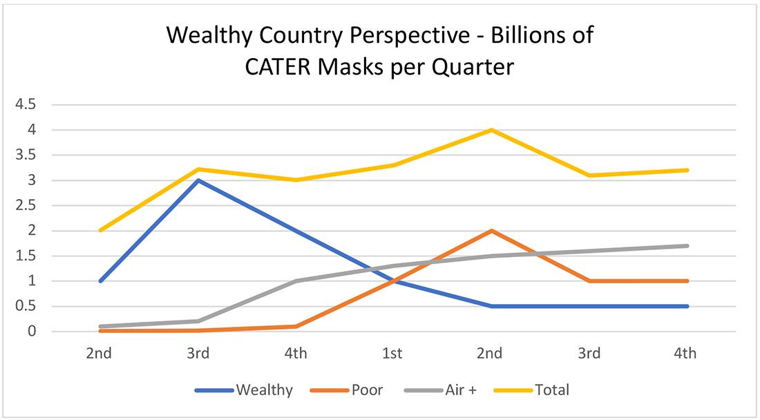 Chart - number of CATER Masks per quarter