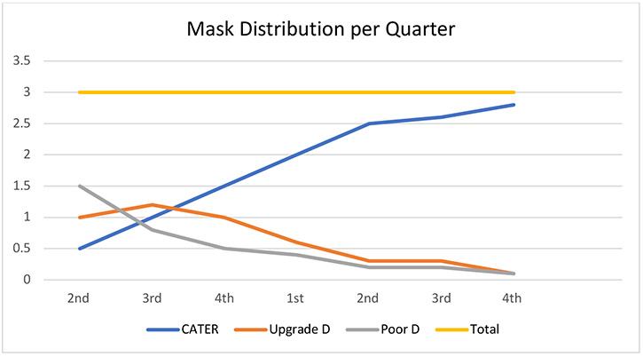 Chart - Mask distribution per quarter