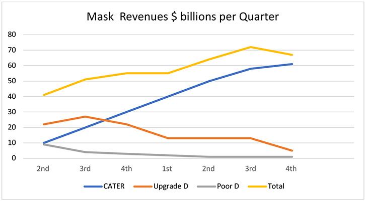 Chart - mask revenues $B per quarter
