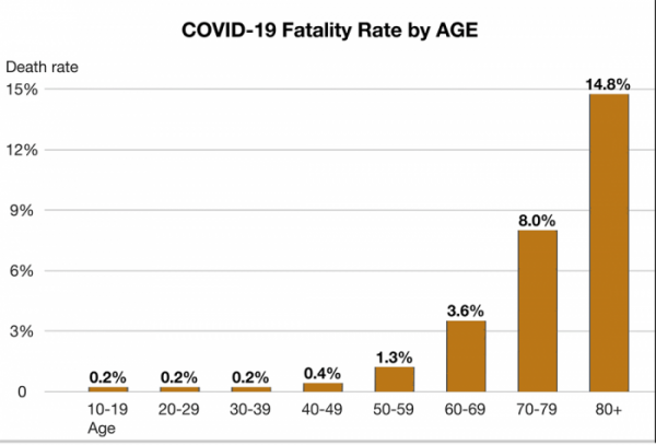 COVID Fatality Rate By Age