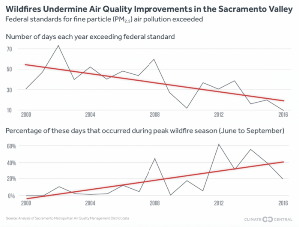 Wildfire Air Quality in Sacramento Valley