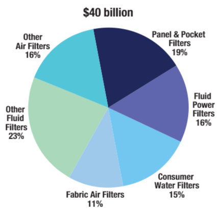 Global Filter Demand by Product