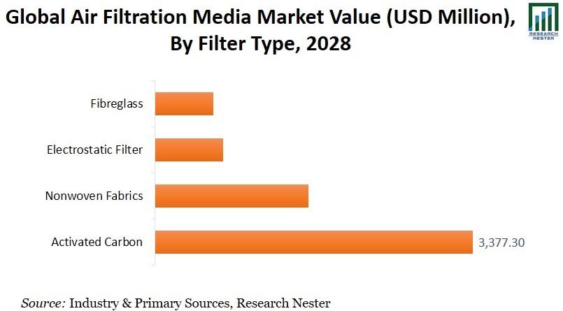 Global Filtration Media Market By Filter Type