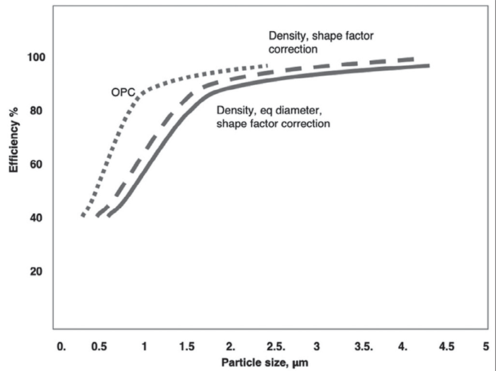 Chart showing particulate matter filter efficiency.