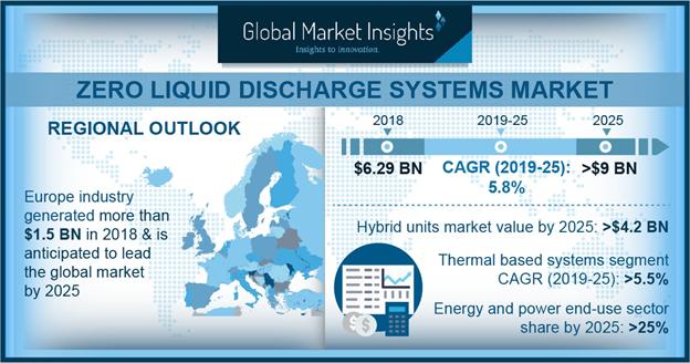 Zero Liquid Discharge (ZLD) Market Infographic