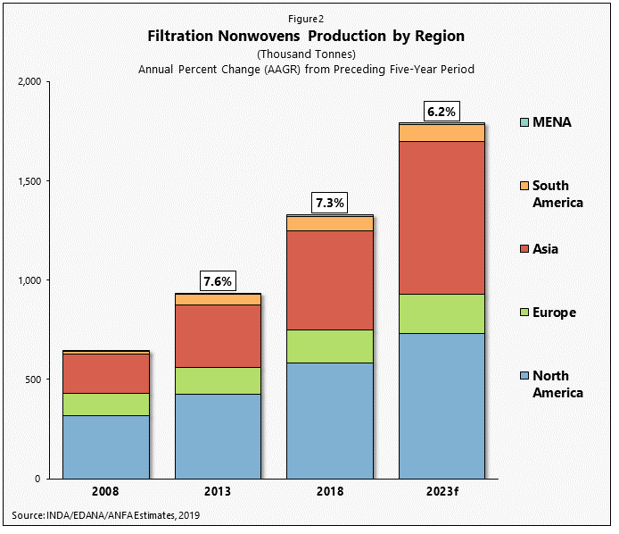 Filtration Nonwovens Production by Region