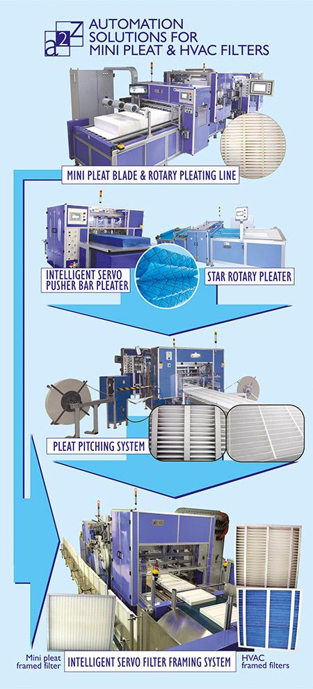 A2Z Filtration Specialities offerings