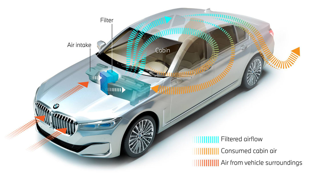 BMW is promoting a cabin air system based on nanofiber filtration. Photo courtesy of BMW.