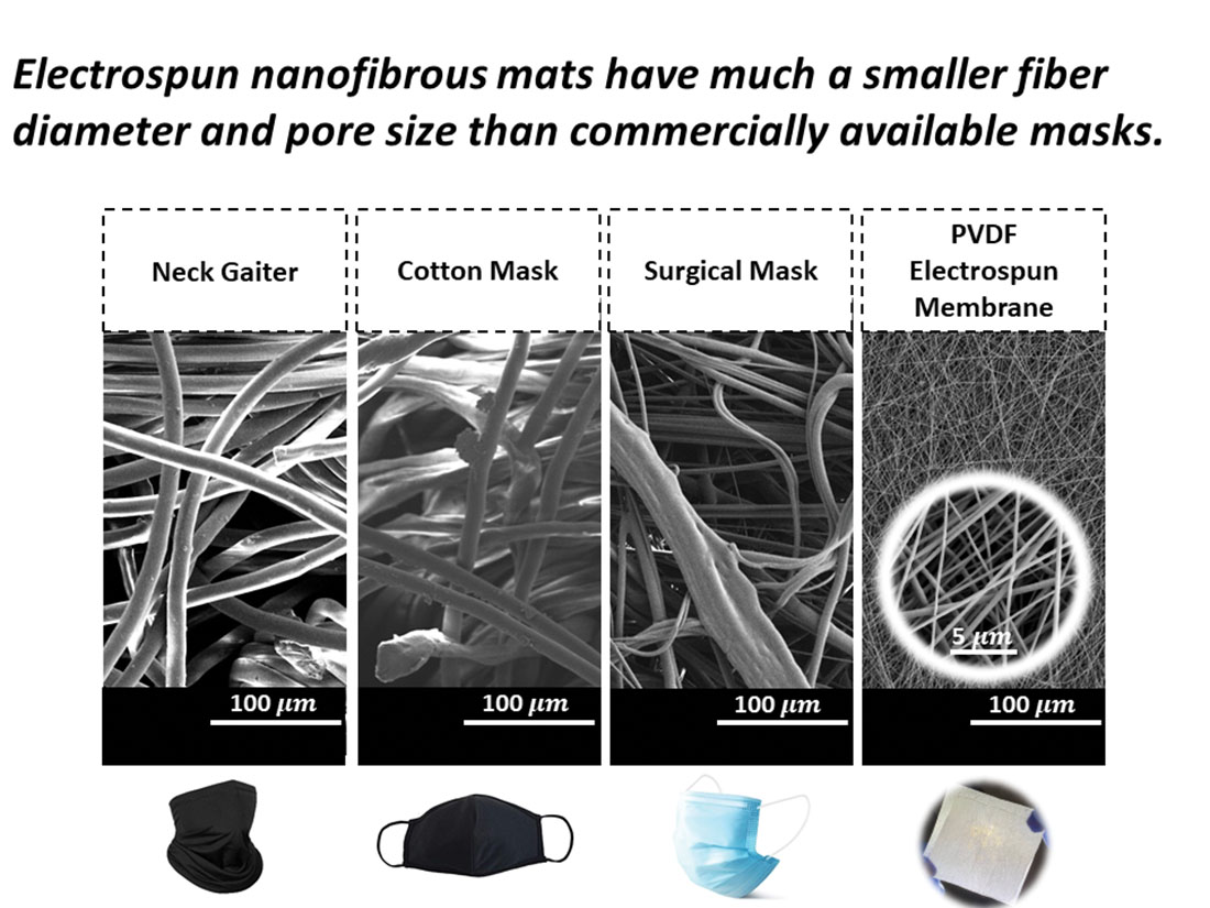 Figure 1. Photos and scanning electron microscope (SEM) images of all the membrane samples investigated in this study.