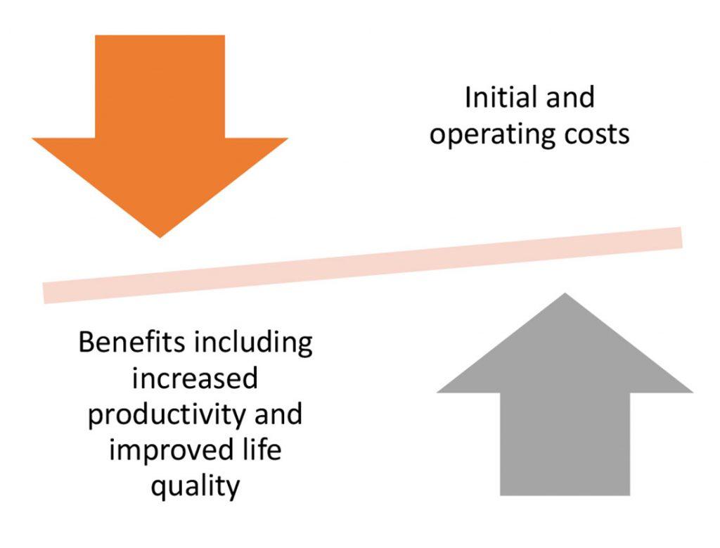 Benefits versus initial cost