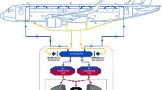 Adaptive Environmental Control Systems (AECS)