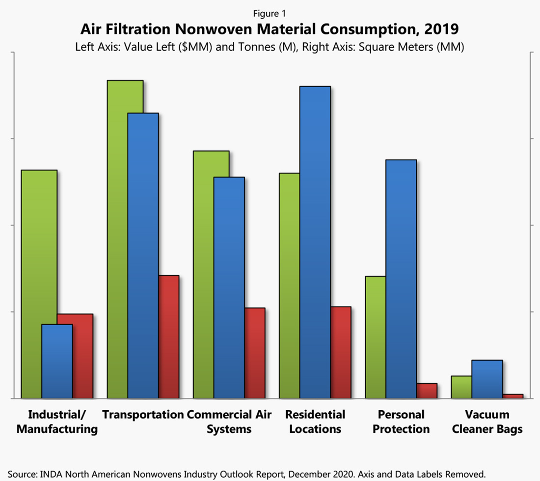 Air filtration nonwoven material consumption, 2019