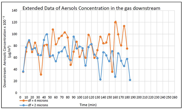 Figure 2. Extended results of aerosol concentration of filter media