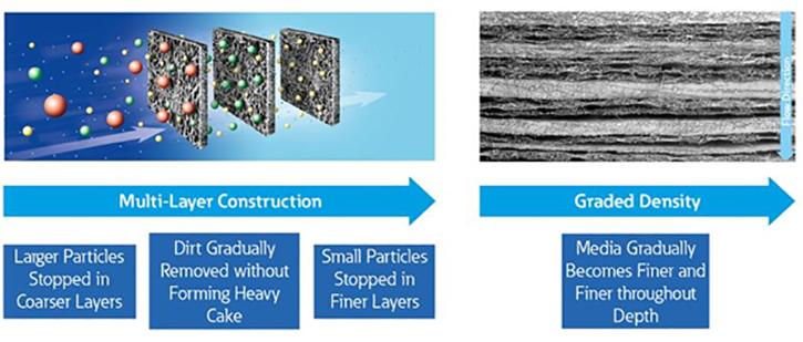 Flow through a multi-layer construction
