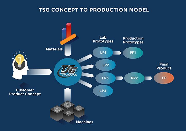 TSG process to production model.
