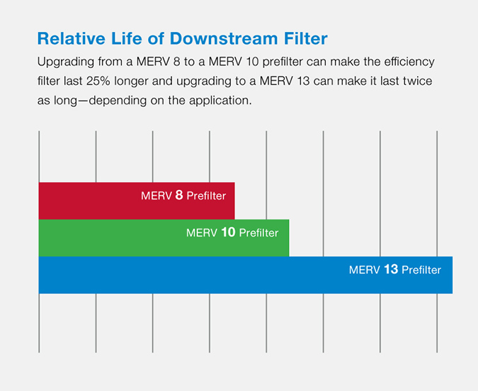 Upgrading from at MERV 8 to a MERV 10 prefilter can make the efficiency filter last 25% longer and upgrading to a MERV 13 can make it last twice as long, depending on the application.