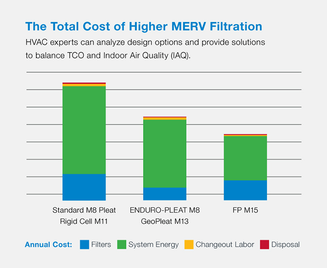 HVAC experts can analyze design options and provide solutions to balance TCO and Indoor Air Quality.