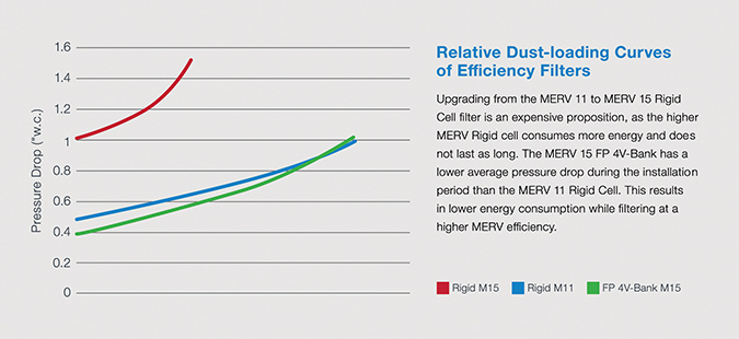 Chart showing relative dust-loading curves of efficiency filters.