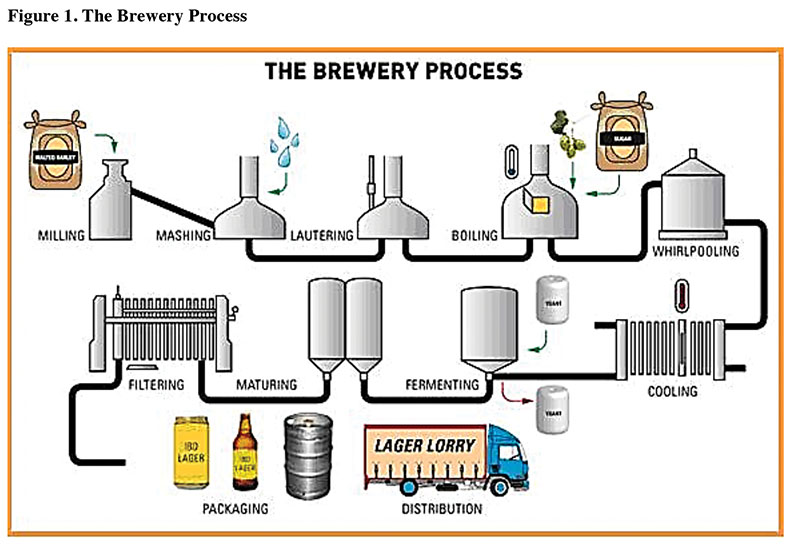 process flow diagram beverage industry advantages of process flow diagram lowering costs and raising sustainability: wastewater ...