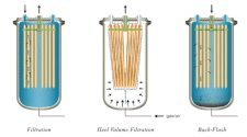 Single use filter operation