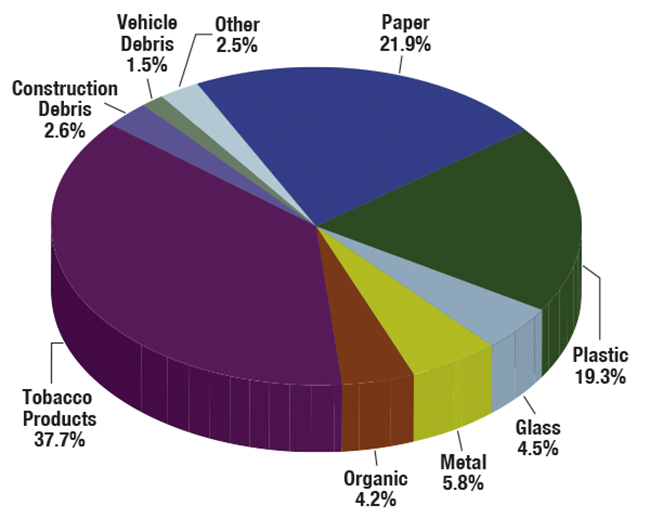 Chart showing aggregate composition of litter, all U.S. roadways.