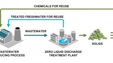 Zero liquid discharge diagram. Photo: Saltworks Technologies