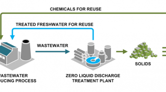 Zero liquid discharge diagram. Photo: Saltworks Technologies