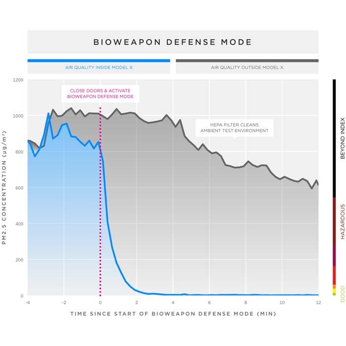 Tesla Biohazard Defense Mode